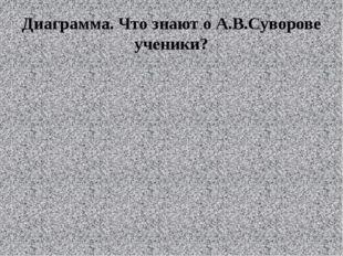 Диаграмма. Что знают о А.В.Суворове ученики?