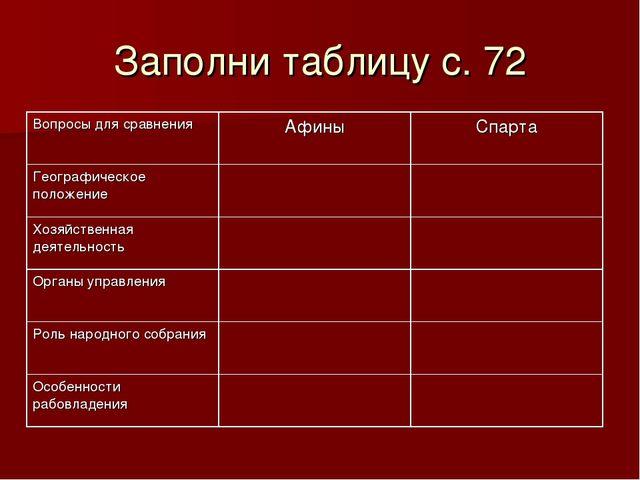 Заполни таблицу с. 72 Вопросы для сравненияАфиныСпарта Географическое полож...