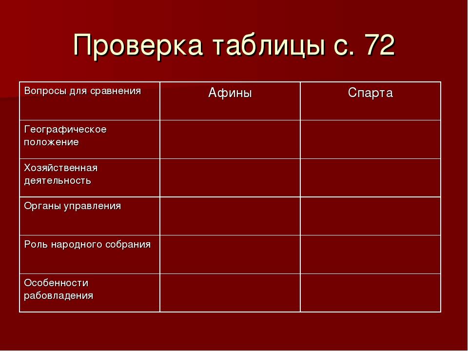 Проверка таблицы с. 72 Вопросы для сравненияАфиныСпарта Географическое поло...