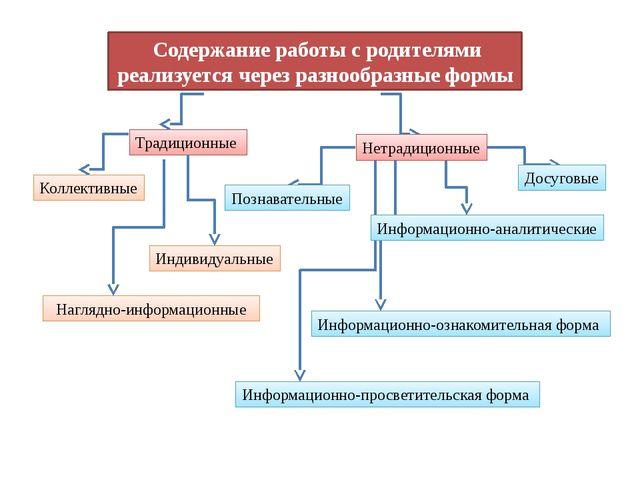 Содержание работы с родителями реализуется через разнообразные формы Традици...