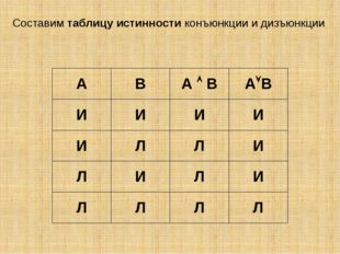 Составим таблицу истинности конъюнкции и дизъюнкции А В АВ АВ И И И И И Л Л