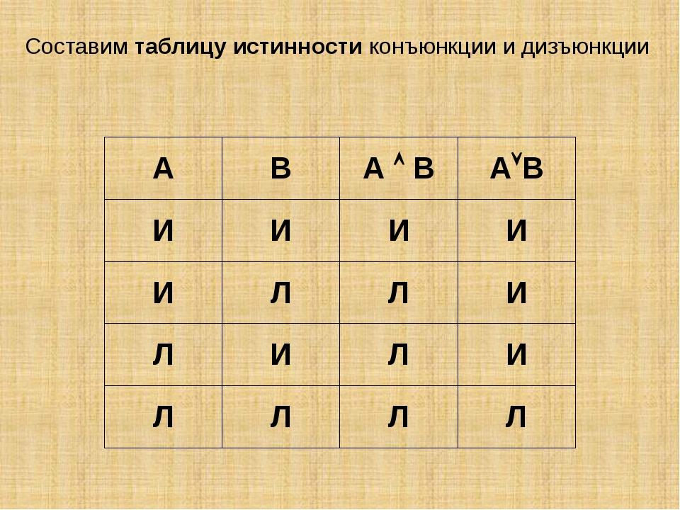 Составим таблицу истинности конъюнкции и дизъюнкции А В АВ АВ И И И И И Л Л...