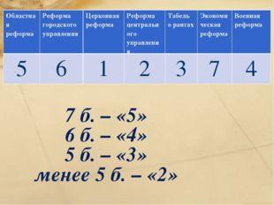 7 б. – «5» 6 б. – «4» 5 б. – «3» менее 5 б. – «2» Областная реформаРеформа г