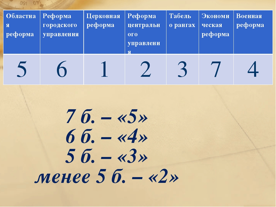 7 б. – «5» 6 б. – «4» 5 б. – «3» менее 5 б. – «2» Областная реформаРеформа г...