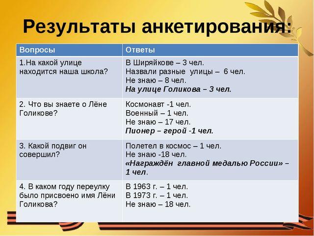 Результаты анкетирования: ВопросыОтветы 1.На какой улице находится наша школ...
