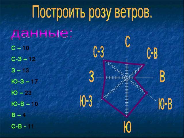 С – 10 С-З – 12 З – 13 Ю-З – 17 Ю – 23 Ю-В – 10 В – 4 С-В - 11