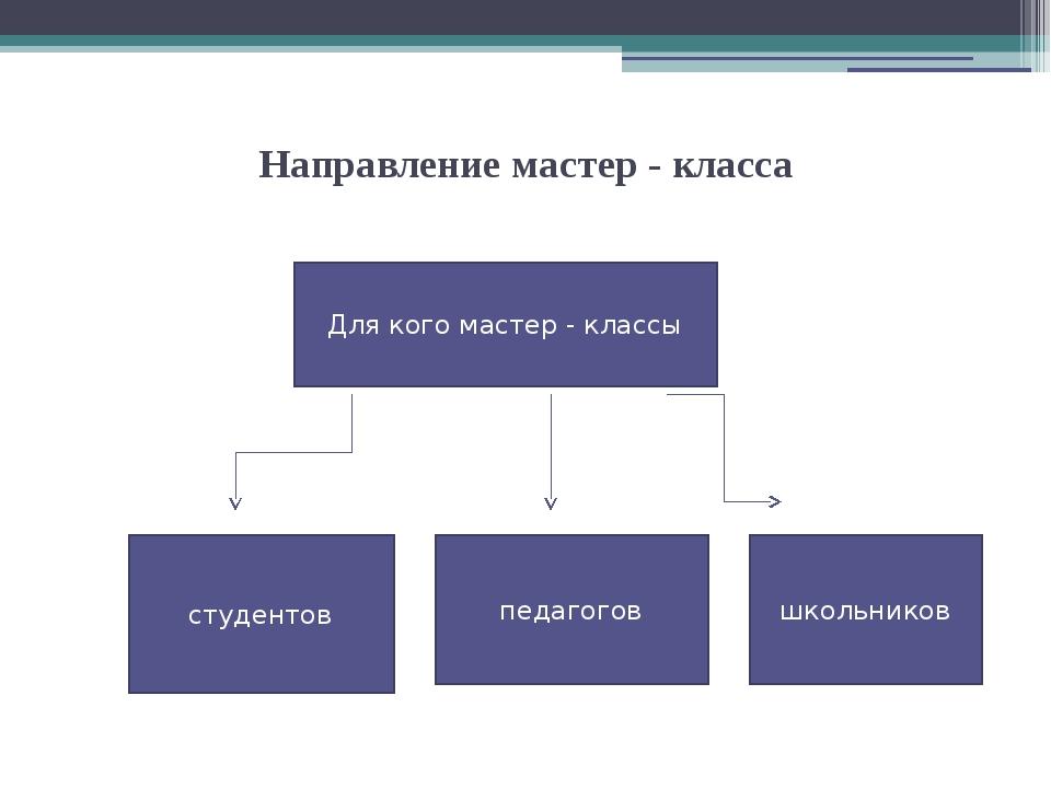 Направление мастер - класса студентов Для кого мастер - классы педагогов школ...