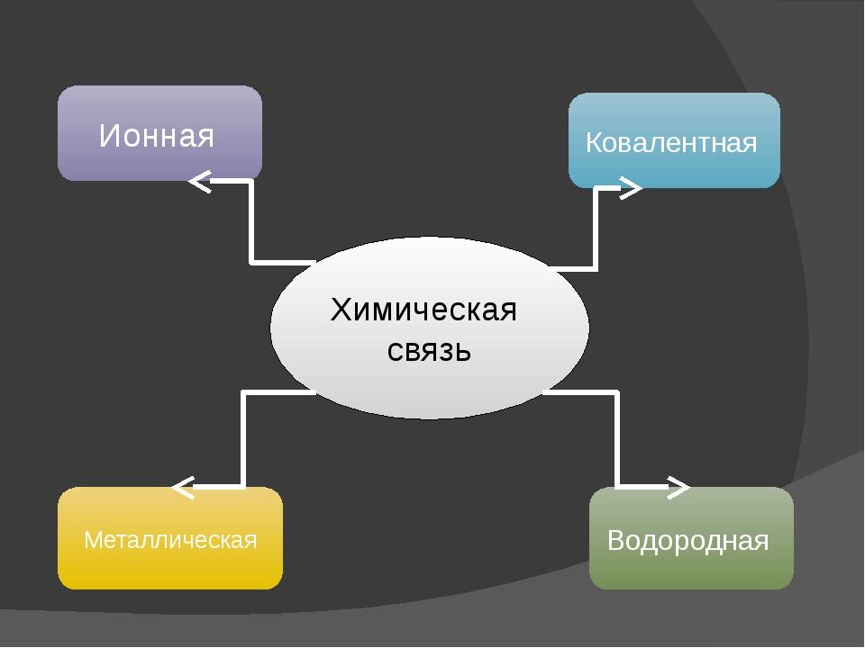 Химическая связь Ионная Ковалентная Металлическая Водородная