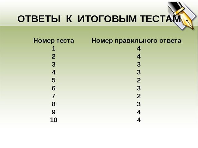 ОТВЕТЫ К ИТОГОВЫМ ТЕСТАМ Номер теста 1 2 3 4 5 6 7 8 9 10 Номер правильного о...