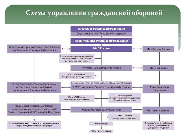 Схема управления гражданской обороной