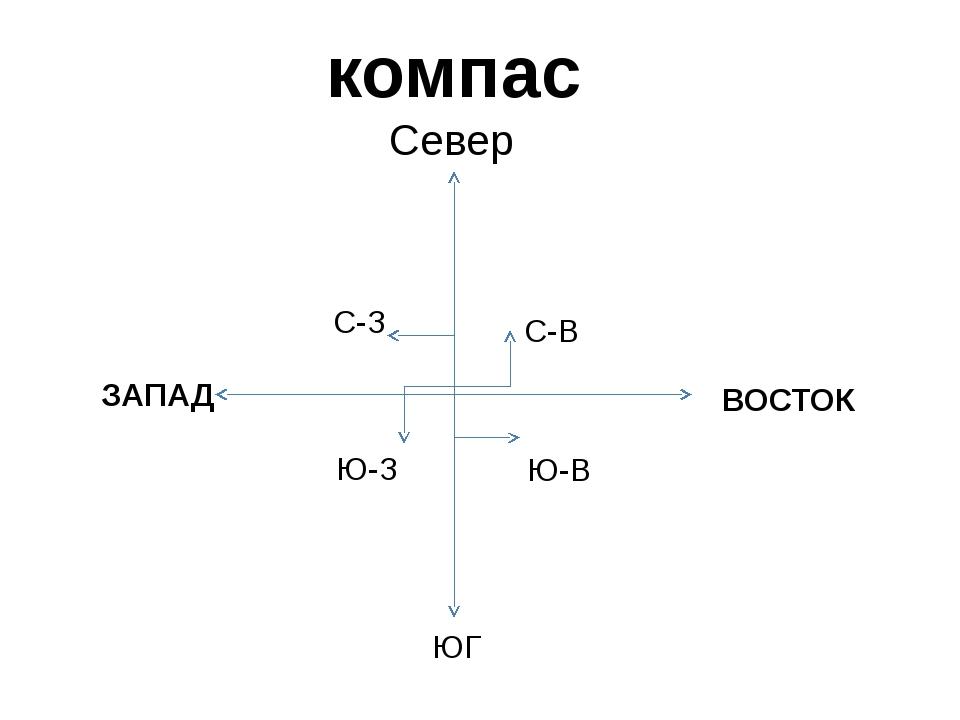 компас Север ЮГ ЗАПАД ВОСТОК С-З С-В Ю-З Ю-В