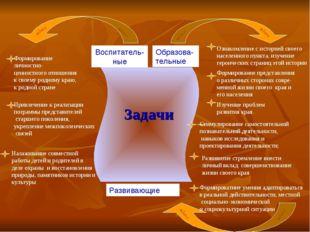 цели: Формирование представления о различных сторонах совре- менной жизни сво