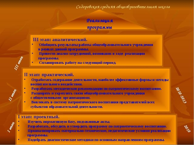 Реализация программы I этап: проектный. Изучить нормативную базу, подзаконны...