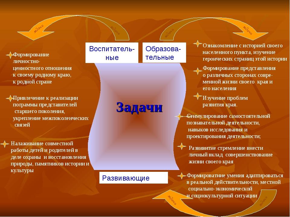 цели: Формирование представления о различных сторонах совре- менной жизни сво...