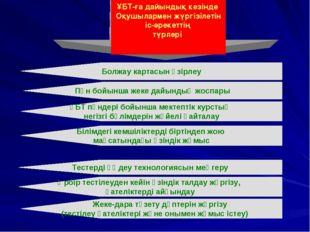 Болжау картасын әзірлеу Пән бойынша жеке дайындық жоспары ҰБТ пәндері бойынша