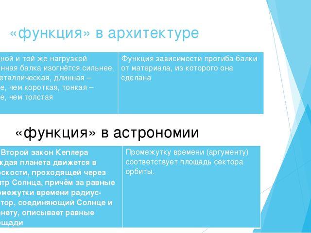 «функция» в архитектуре «функция» в астрономии Под одной и той женагрузкой д...