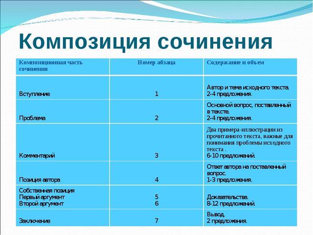 Композиция сочинения Композиционная часть сочиненияНомер абзацаСодержание и...