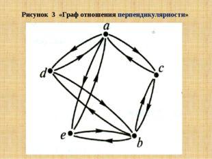 Рисунок 3 «Граф отношения перпендикулярности»