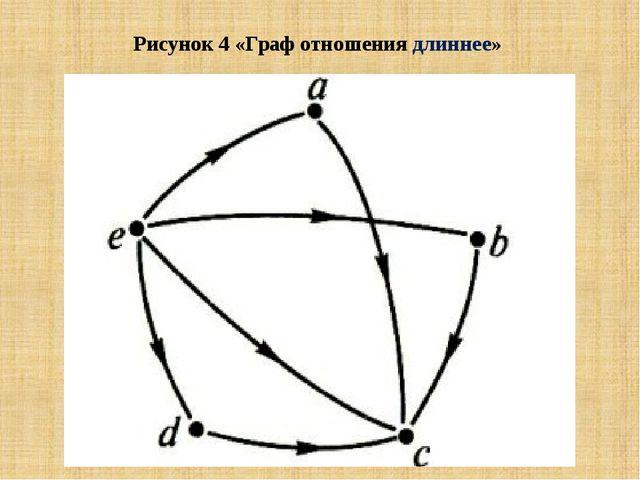 Рисунок 4 «Граф отношения длиннее»