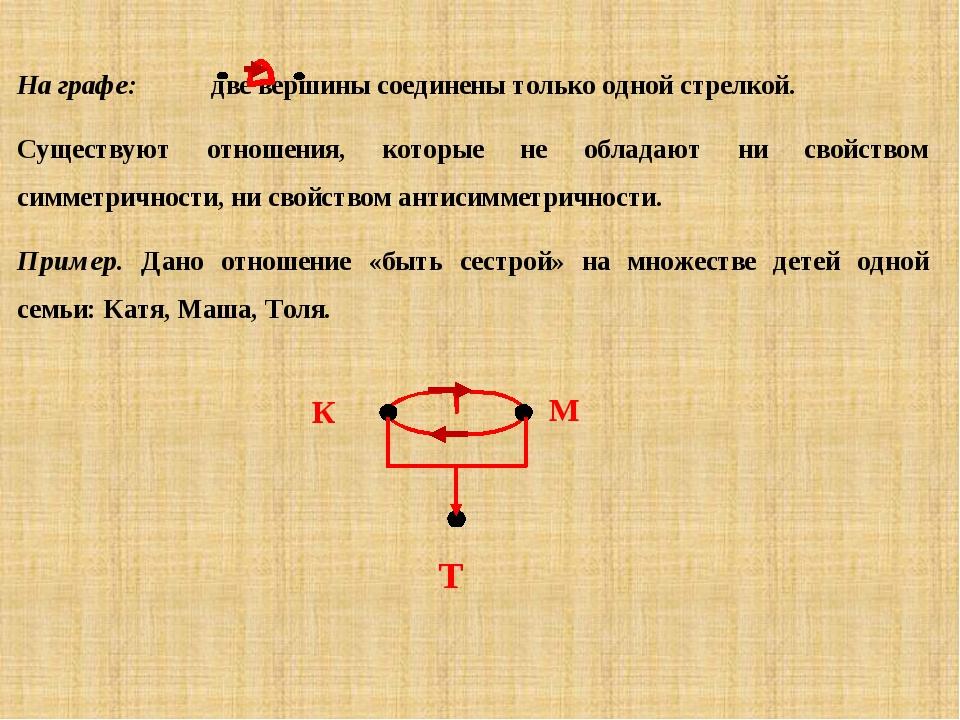 На графе: две вершины соединены только одной стрелкой. Существуют отношения,...
