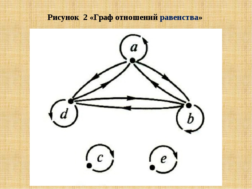 Рисунок 2 «Граф отношений равенства»