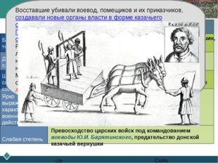Восстание Степана Разина Признаки Факты, подтверждающие их наличие Большой ох