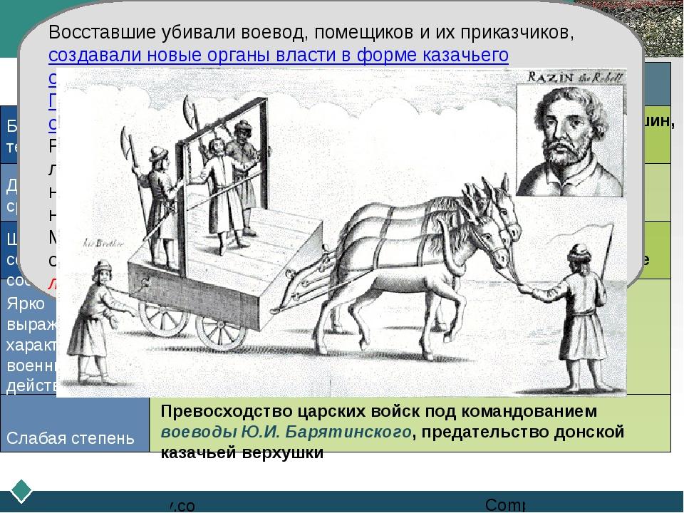 Восстание Степана Разина Признаки Факты, подтверждающие их наличие Большой ох...