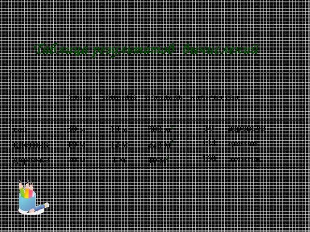 Таблица результатов вычислений длинаширинаплощадьколичество сад30 м 10...