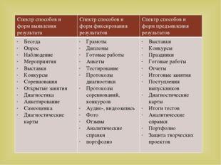 Спектр способов и форм выявления результата Спектр способов и форм фиксирован