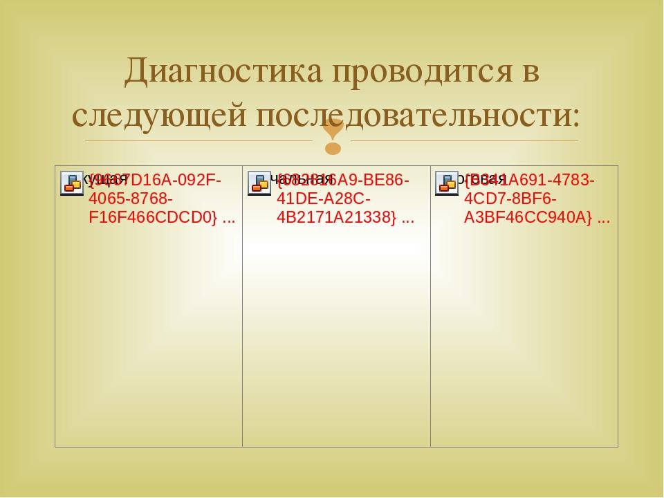 Диагностика проводится в следующей последовательности: 