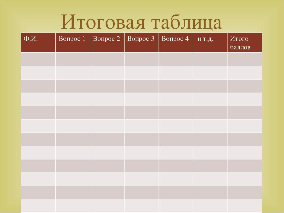 Итоговая таблица Ф.И. Вопрос 1 Вопрос 2 Вопрос 3 Вопрос 4 и т.д. Итого баллов 
