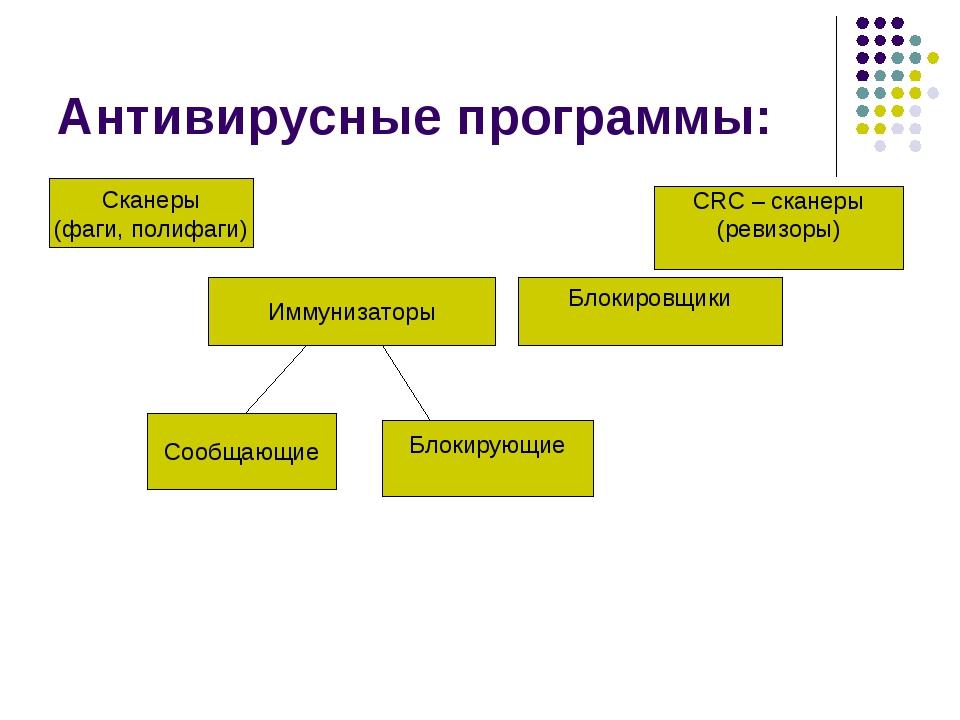 Антивирусные программы: Сканеры (фаги, полифаги) Иммунизаторы Блокировщики CR...