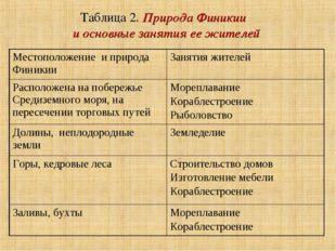 Таблица 2. Природа Финикии и основные занятия ее жителей Местоположение и при