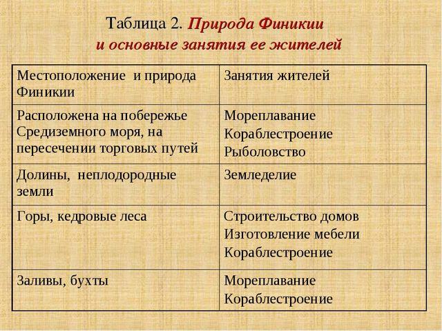 Таблица 2. Природа Финикии и основные занятия ее жителей Местоположение и при...