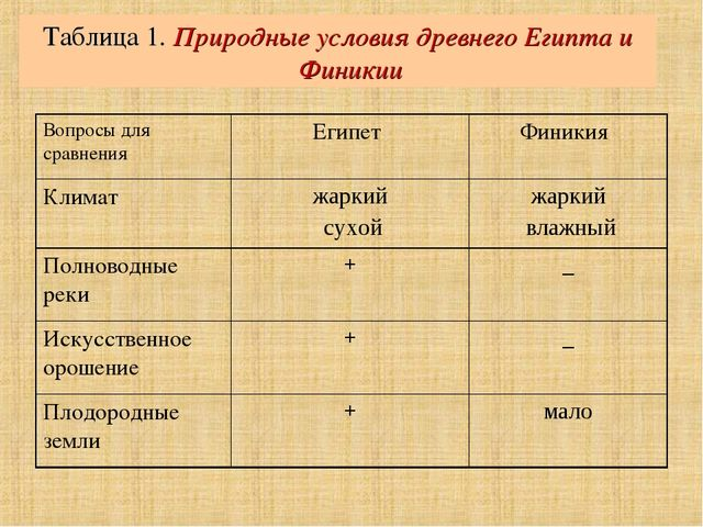 Таблица 1. Природные условия древнего Египта и Финикии Вопросы для сравнения...