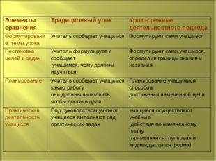 Элементы сравненияТрадиционный урок Урок в режиме деятельностного подхода Ф
