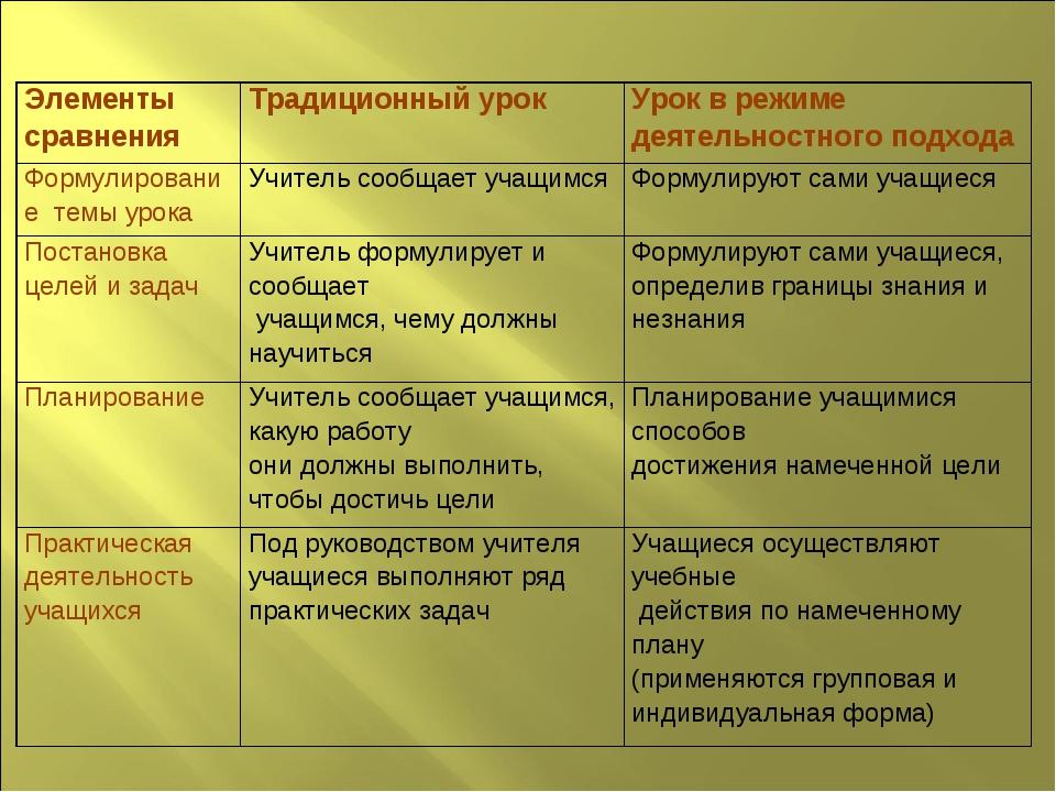 Элементы сравненияТрадиционный урок Урок в режиме деятельностного подхода Ф...
