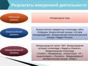 Районный уровень Всероссийский уровень Международный уровень Результаты внеур