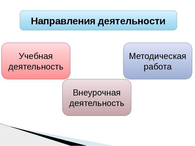 Направления деятельности Учебная деятельность Внеурочная деятельность Методич...