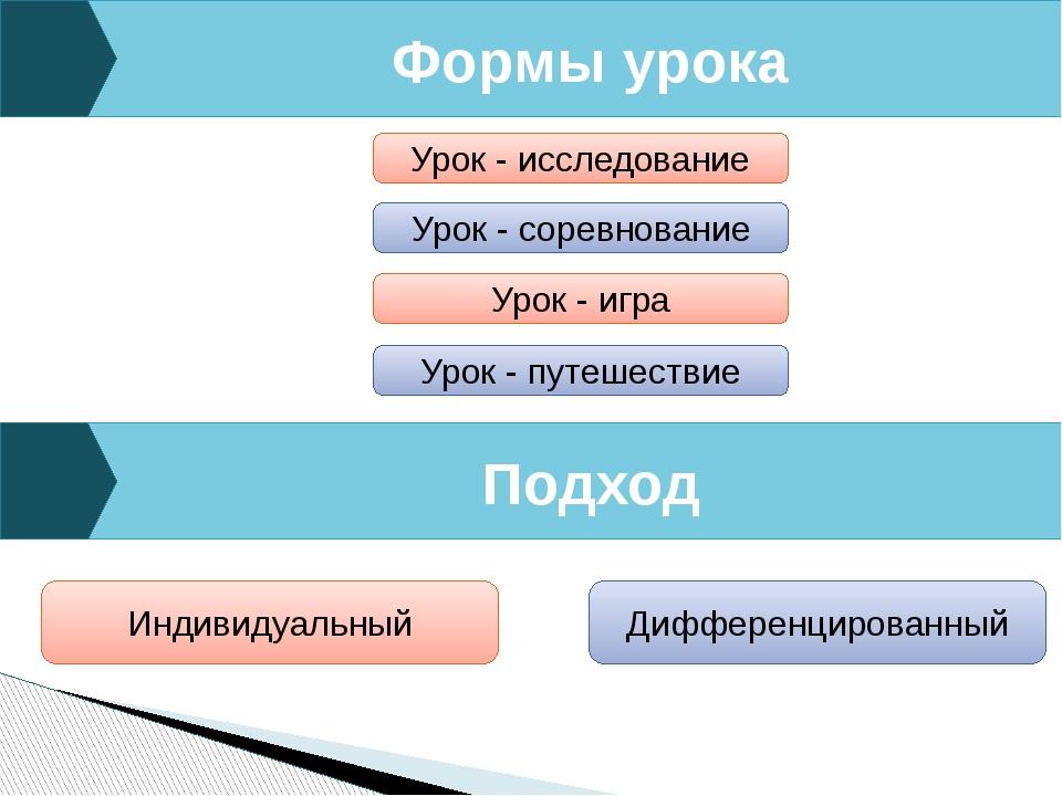 Формы урока Подход Урок - исследование Урок - соревнование Урок - игра Урок -...