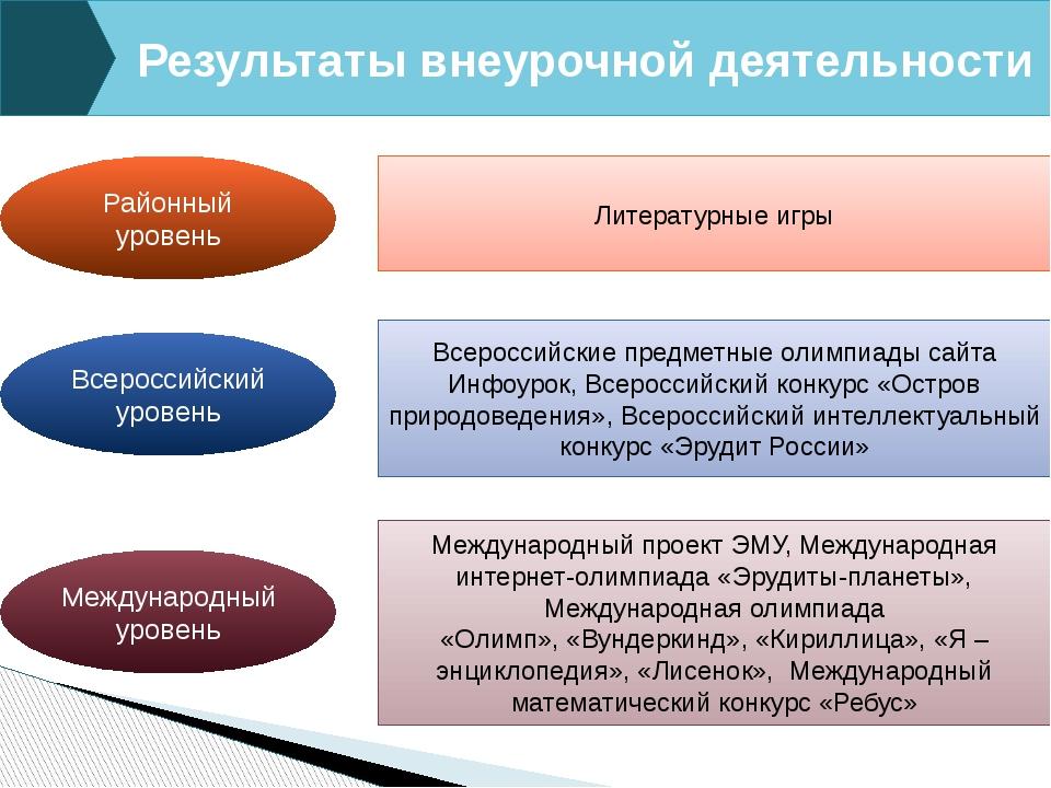 Районный уровень Всероссийский уровень Международный уровень Результаты внеур...