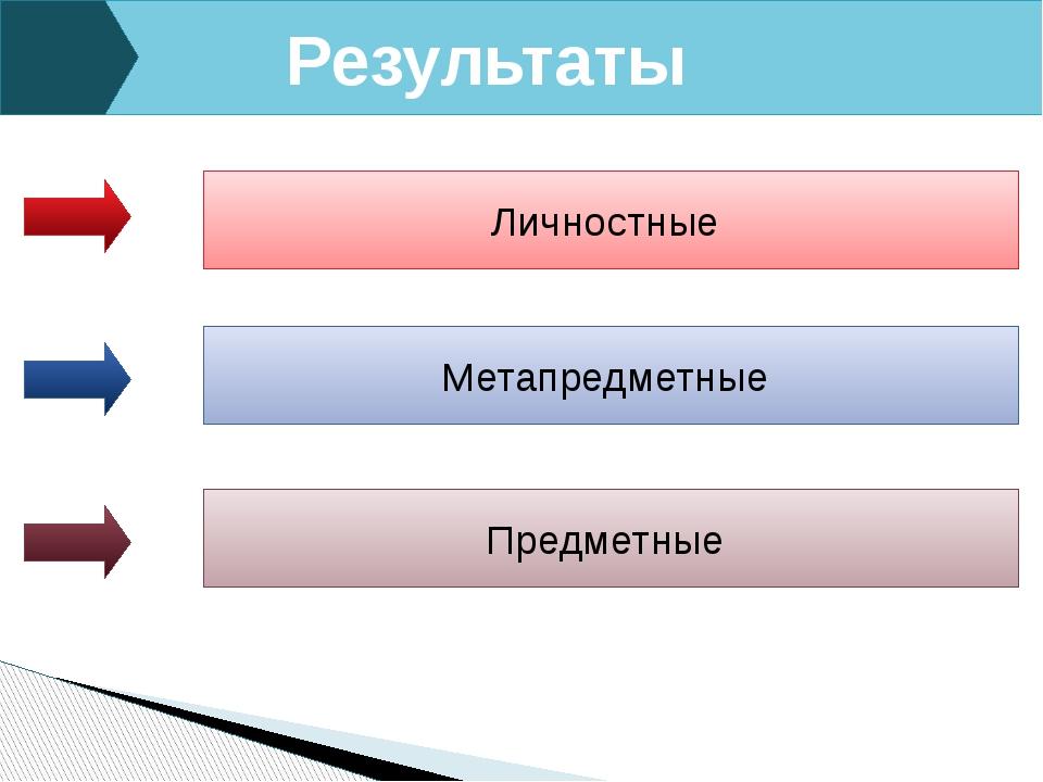 Результаты Личностные Метапредметные Предметные