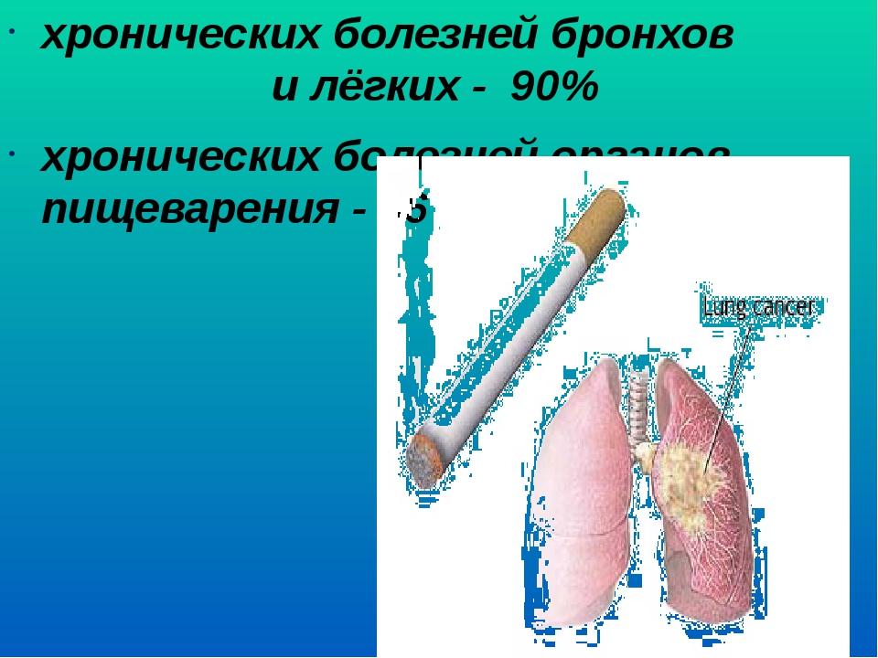 хронических болезней бронхов и лёгких - 90% хронических болезней органов пище...