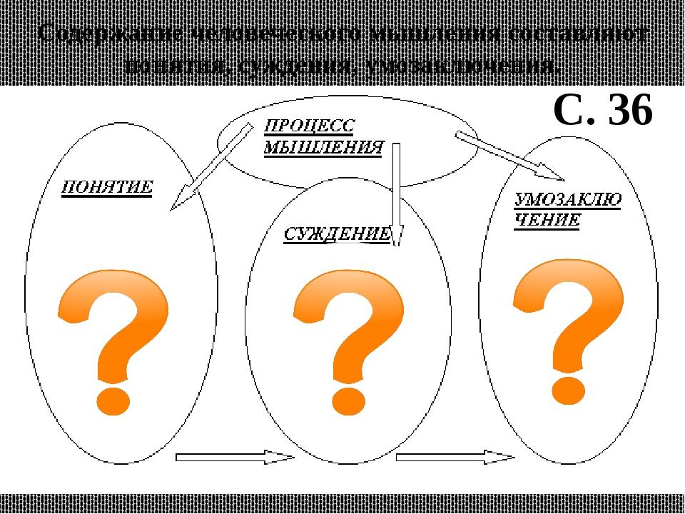 Содержание человеческого мышления составляют понятия, суждения, умозаключения...