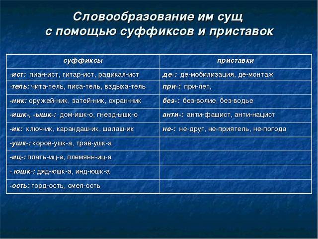 Словообразование им сущ с помощью суффиксов и приставок суффиксыприставки -и...