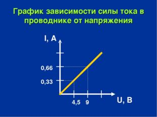 График зависимости силы тока в проводнике от напряжения