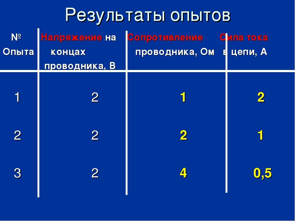 Результаты опытов № Напряжение на Сопротивление Сила тока Опыта концах пров...