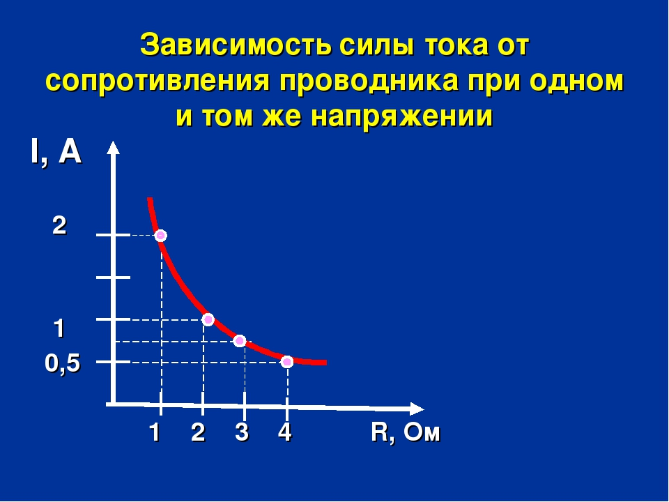 Зависимость силы тока от сопротивления проводника при одном и том же напряжен...