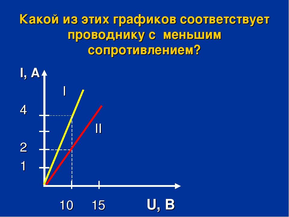 Какой из этих графиков соответствует проводнику с меньшим сопротивлением? I,...
