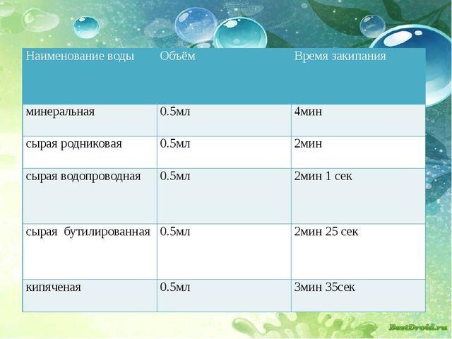 Наименование воды Объём Время закипания минеральная 0.5мл 4мин сырая роднико...